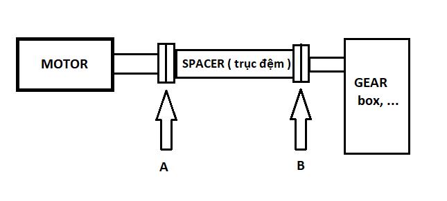 cân chỉnh đồng trục với khớp nối là Spacer