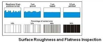 Ảnh hưởng của lệch tâm trục đến SealẢnh hưởng của lệch tâm trục đến Seal