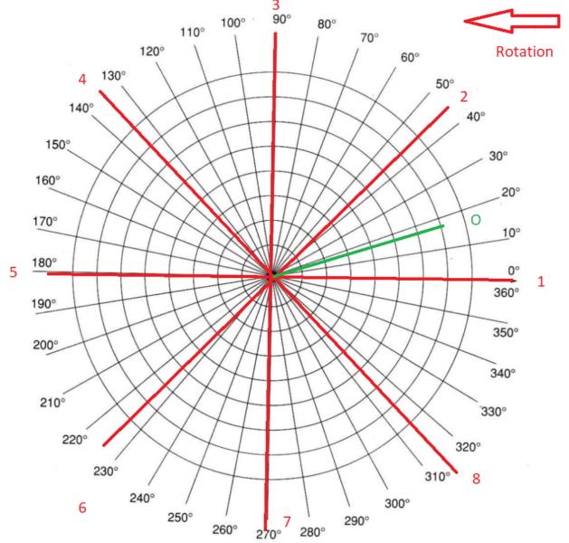 Cách cân bằng động # 5 - Cách Tính Trọng lượng và Vị trí Chỉnh sửa