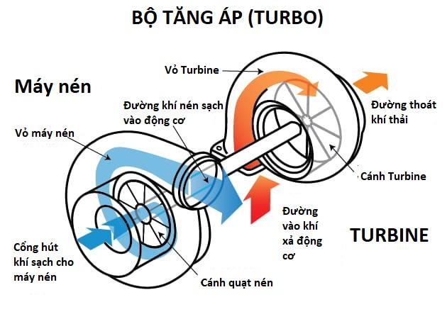 Thiết bị hiệu chuẩn Turbo CIMAT